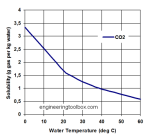 solubility-co2-water